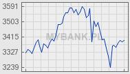 Indeks mWIG40 - Wykres