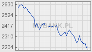 Giełda - Wykres Indeks WIG20