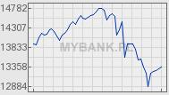 Indeks sWIG80 - Wykres