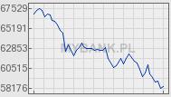 Indeks WIG - Wykres